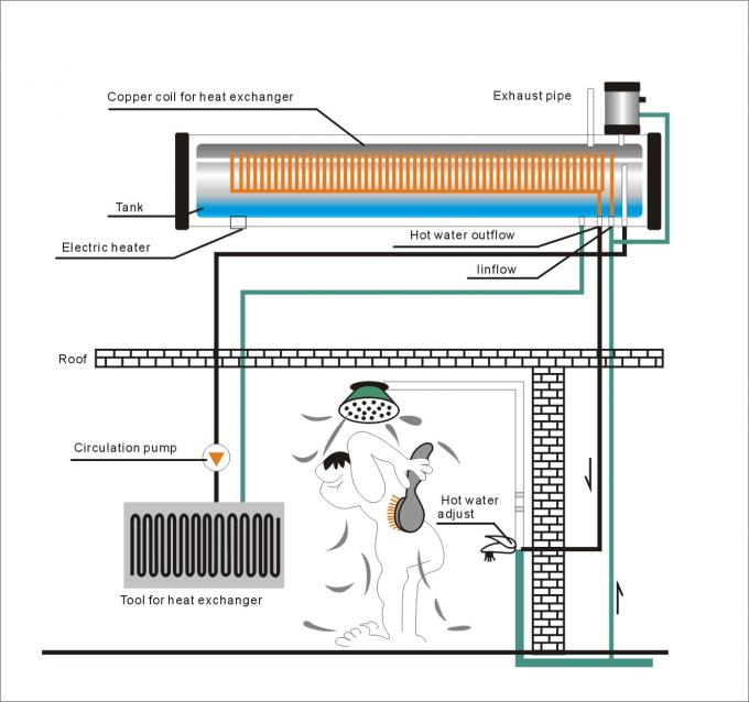 Bathing Direct Solar Water Heater , Thermosiphon Solar Hot Water System