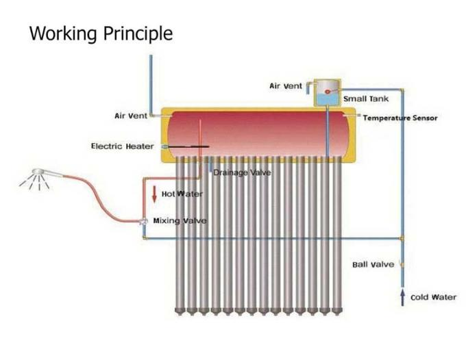 High Efficient Kitchen Thermal Solar Water Heater System