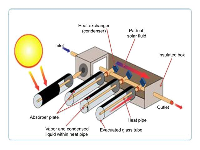 High Powered Solar Collector Heat Pipe Solar Hot Water