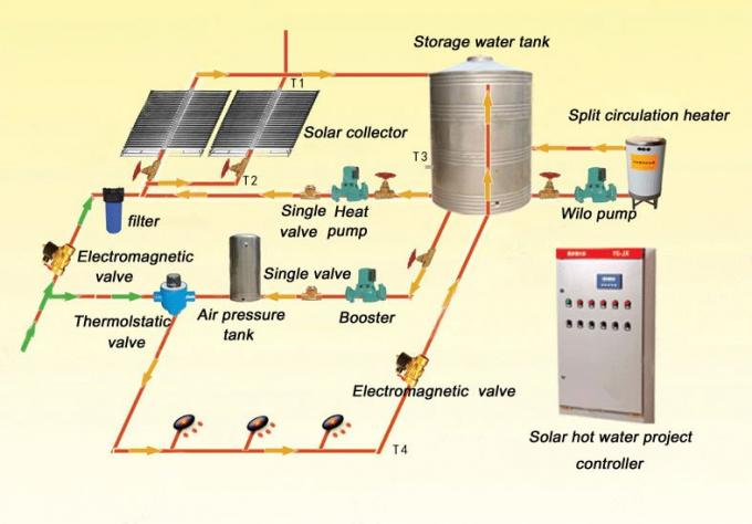 Solar Energy Water Heating System For Hotel Use With Split Non Pressure Solar Collector