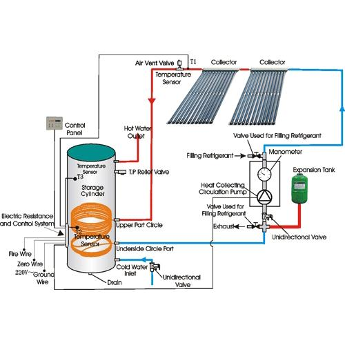 Industrial Solar Water Heater Copper Coil , Home Solar Water Heating