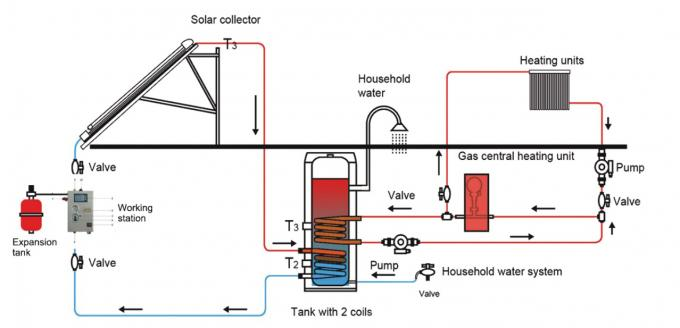 Stainless Steel Solar Water Heater Copper Coil With High Efficiency Solar Collector