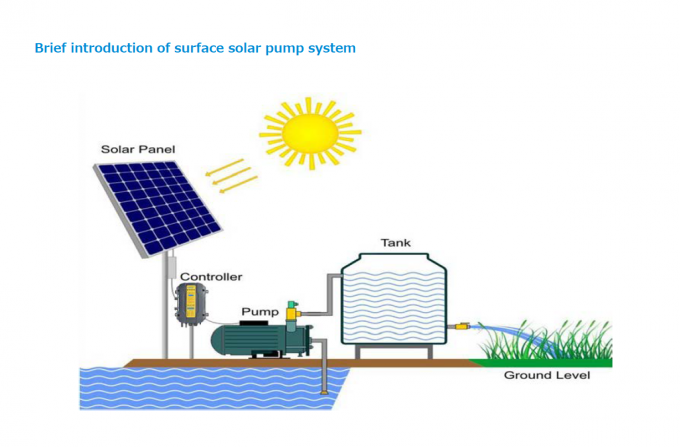 LSGP Series Solar Water Pumping System , DC Brush Solar Submersible Pump For Irrigation
